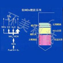 低氮燃烧技术
